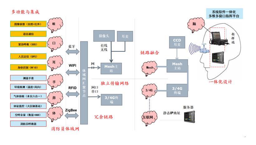消防科技成果―多功能一体化集成型消防单兵系统装备_中国消防网
